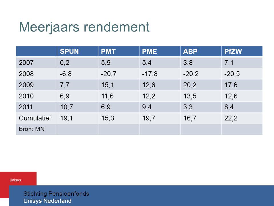Meerjaars rendement SPUN PMT PME ABP PfZW 2007 0,2 5,9 5,4 3,8 7,1