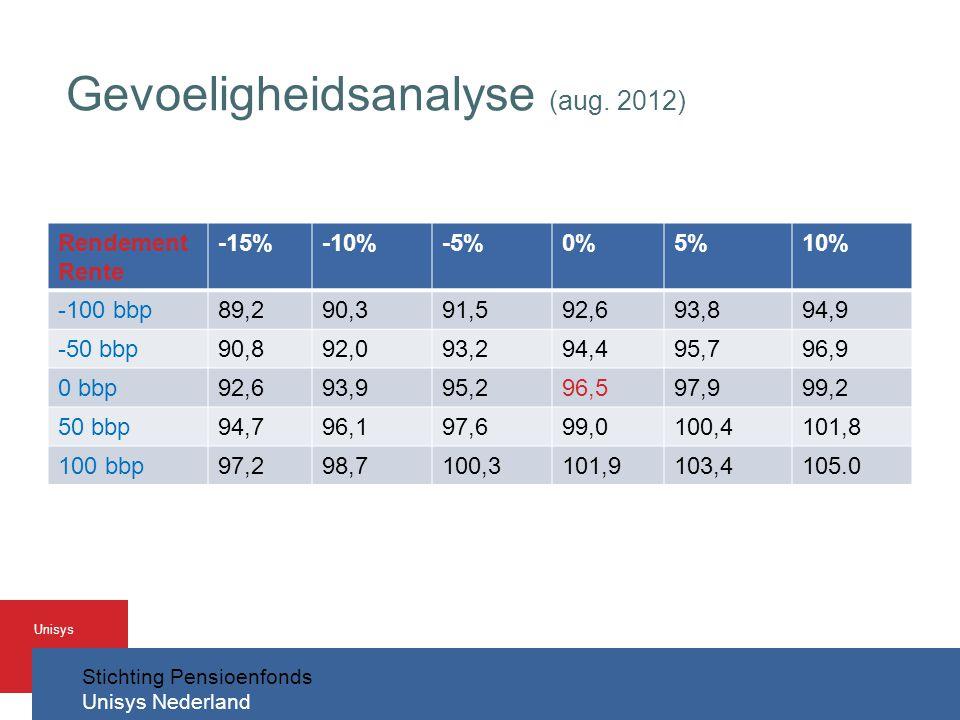 Gevoeligheidsanalyse (aug. 2012)