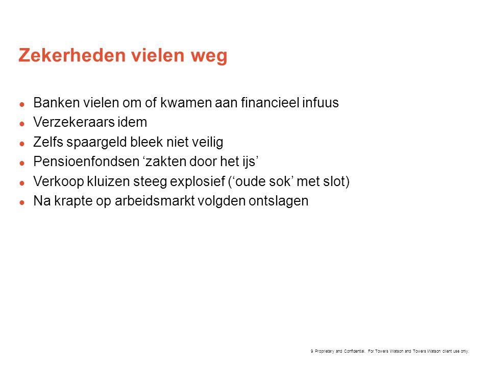 Zekerheden vielen weg Banken vielen om of kwamen aan financieel infuus