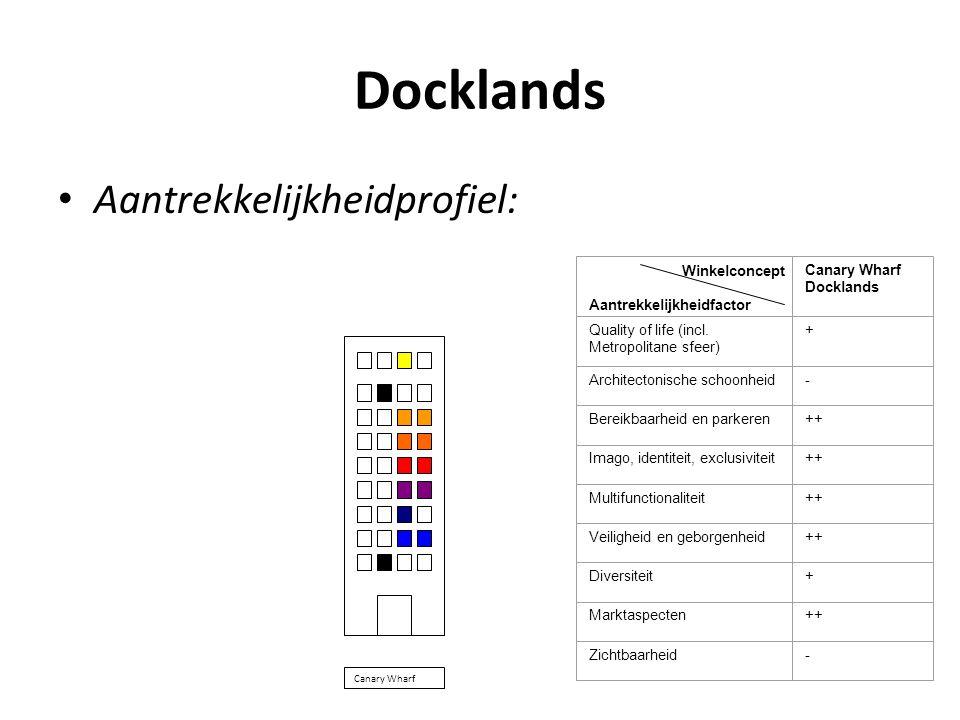 Docklands Aantrekkelijkheidprofiel: