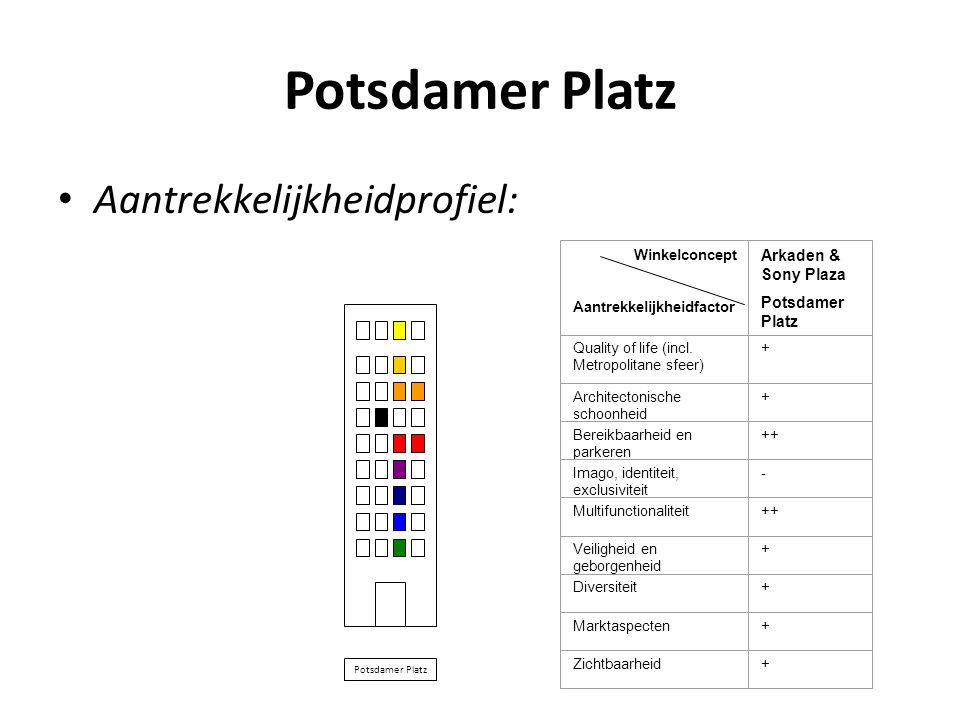 Potsdamer Platz Aantrekkelijkheidprofiel: Arkaden & Sony Plaza