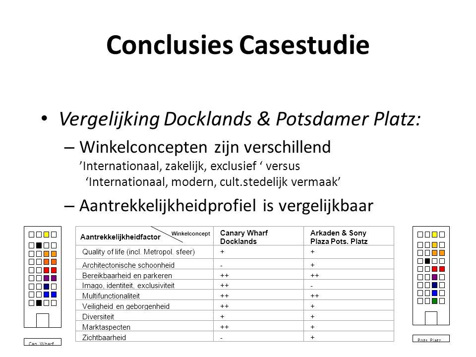 Conclusies Casestudie