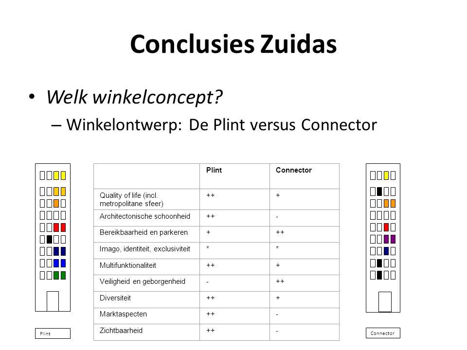 Conclusies Zuidas Welk winkelconcept