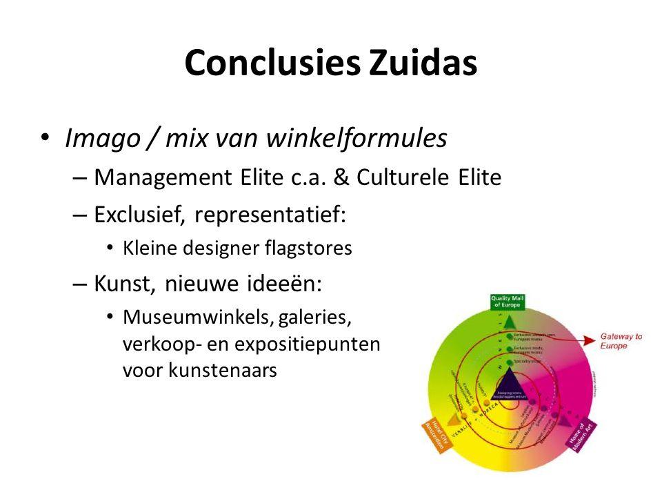 Conclusies Zuidas Imago / mix van winkelformules