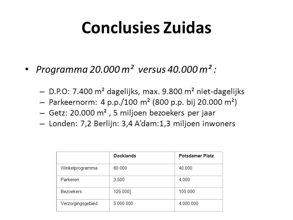 Conclusies Zuidas Programma 20.000 m² versus 40.000 m² :