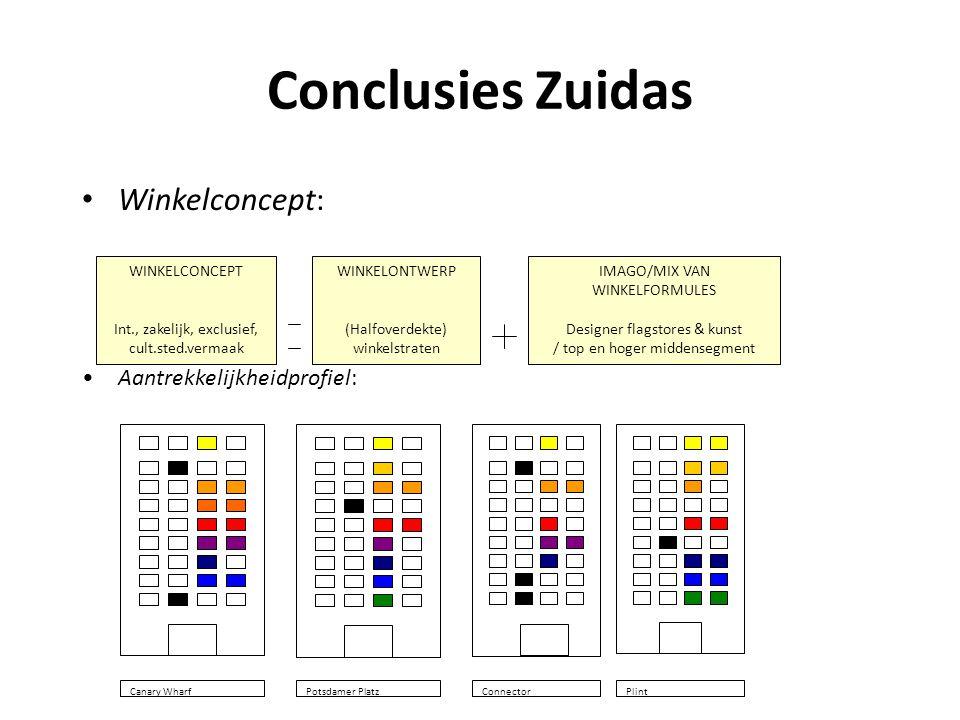 Conclusies Zuidas Winkelconcept: Aantrekkelijkheidprofiel: