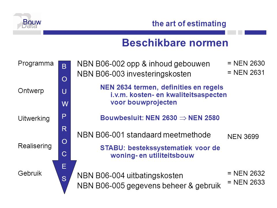 Beschikbare normen the art of estimating