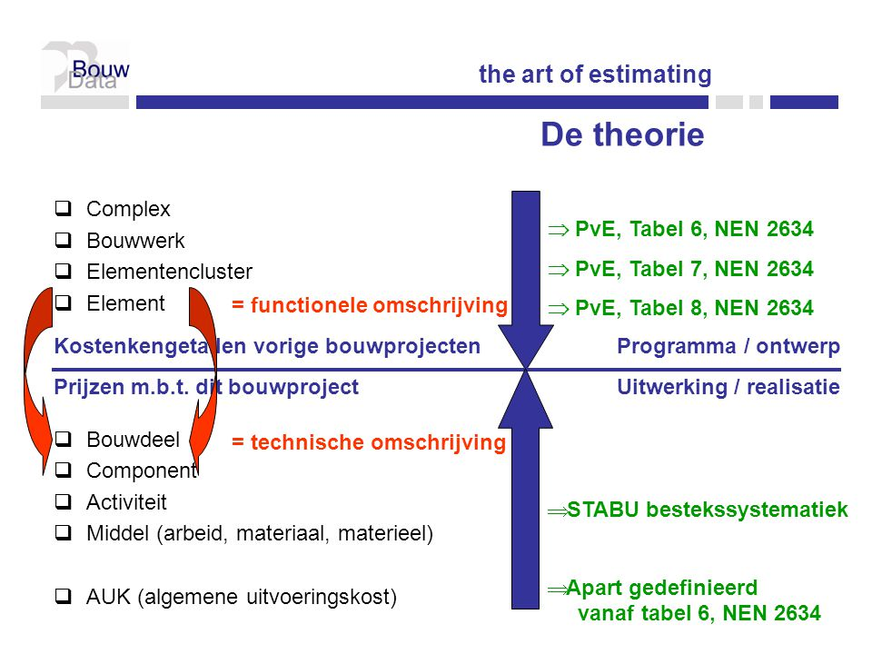 De theorie the art of estimating Complex Bouwwerk Elementencluster