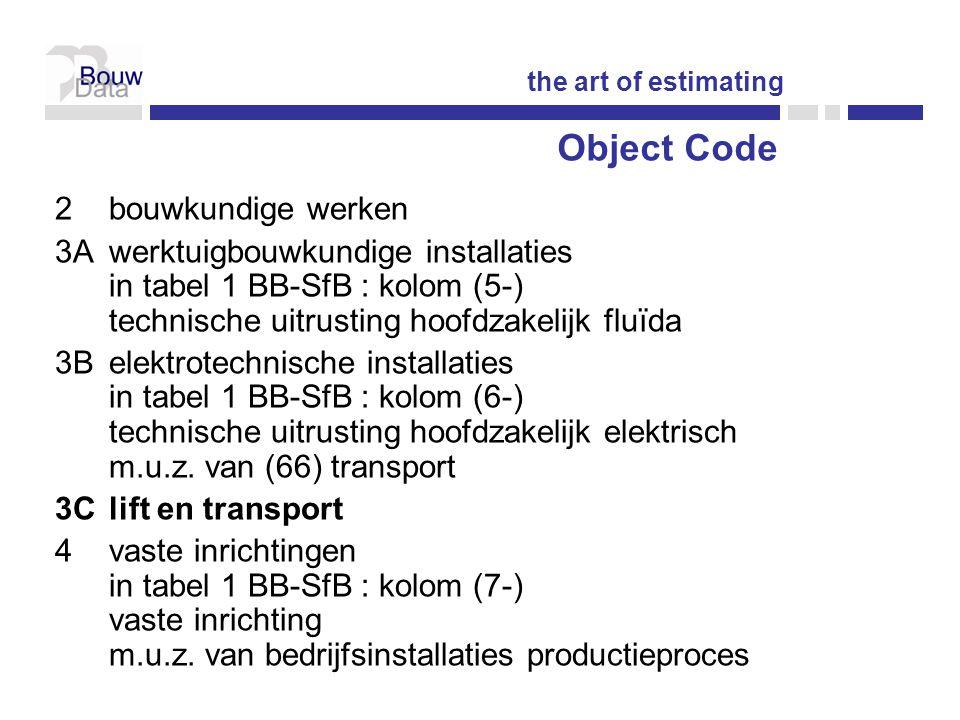 Object Code bouwkundige werken