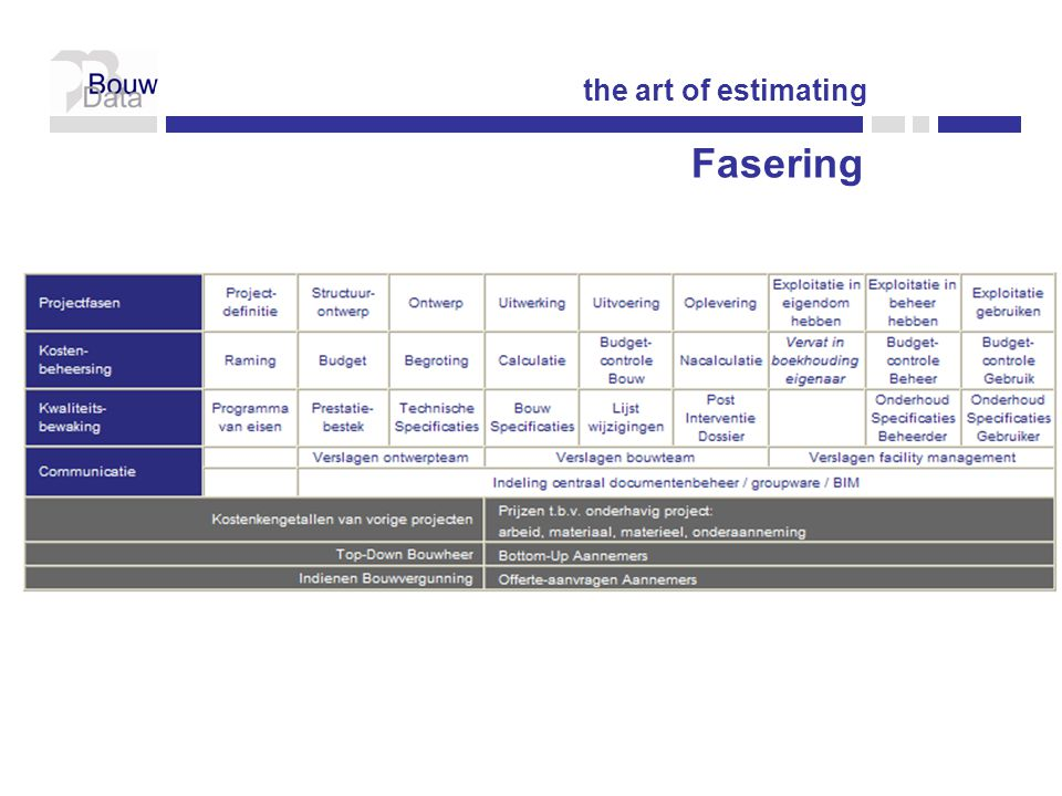the art of estimating Fasering