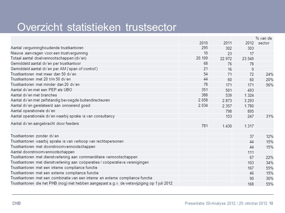 Overzicht statistieken trustsector