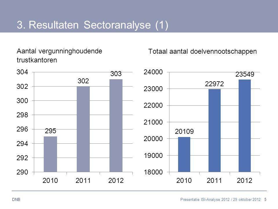 3. Resultaten Sectoranalyse (1)