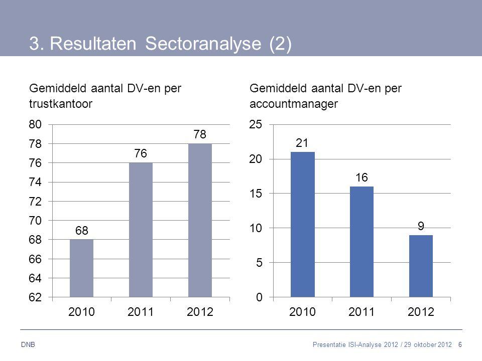 3. Resultaten Sectoranalyse (2)