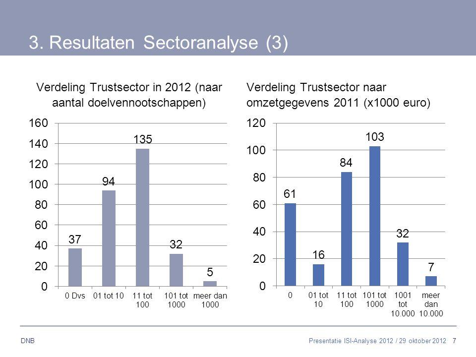 3. Resultaten Sectoranalyse (3)