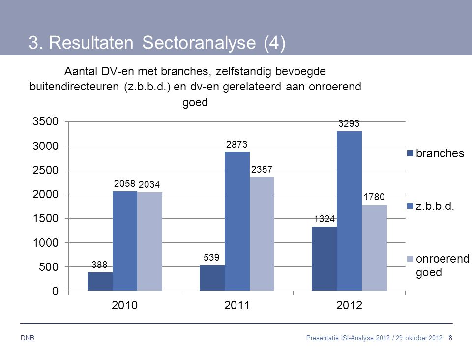 3. Resultaten Sectoranalyse (4)