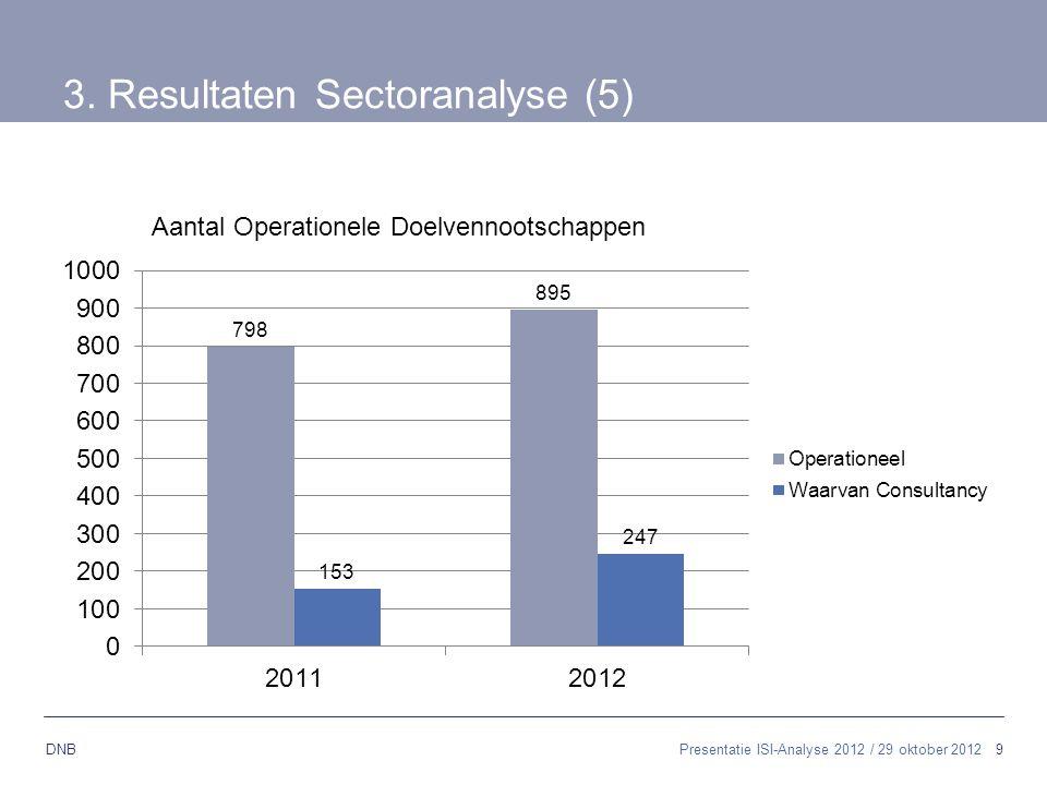 3. Resultaten Sectoranalyse (5)