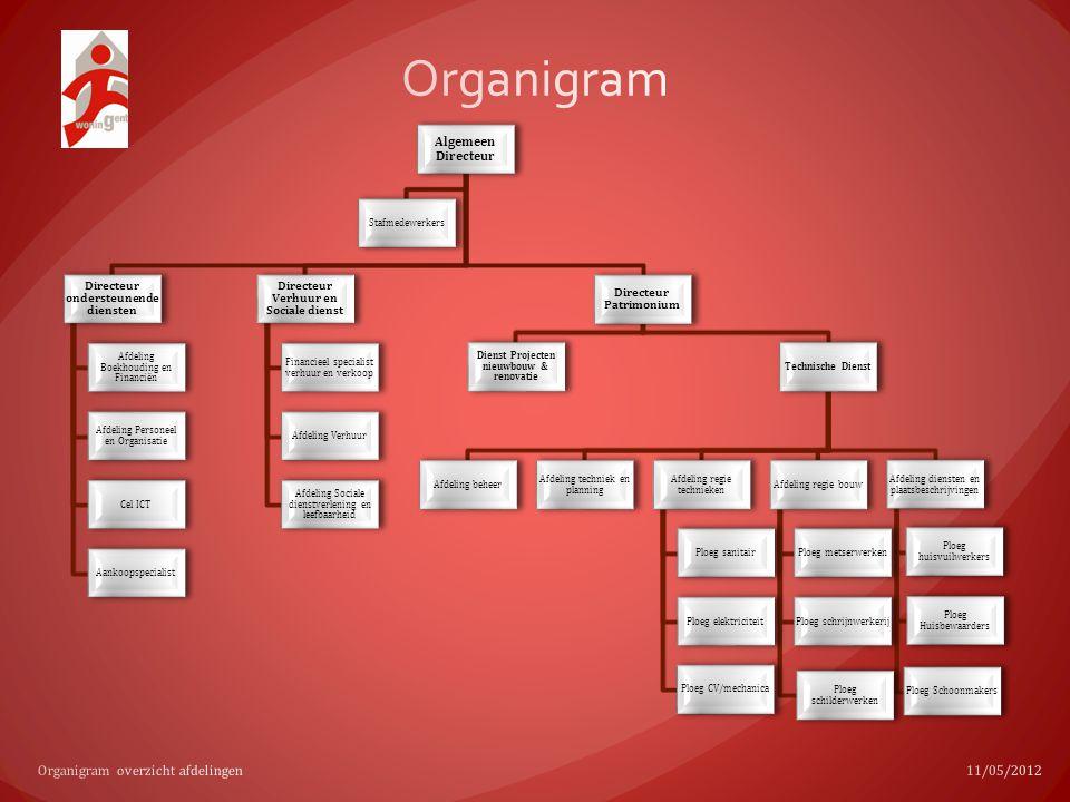 Organigram Organigram overzicht afdelingen 11/05/2012