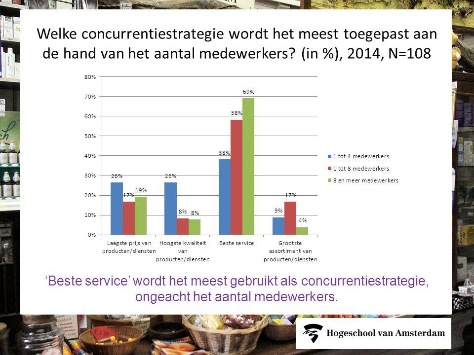 Welke concurrentiestrategie wordt het meest toegepast aan de hand van het aantal medewerkers (in %), 2014, N=108