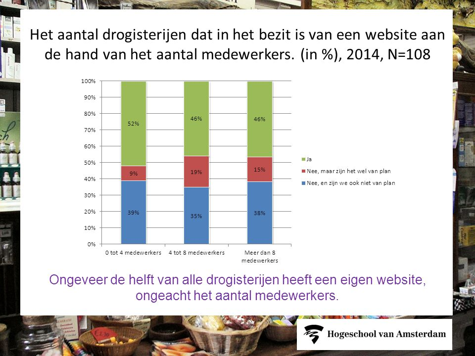 Het aantal drogisterijen dat in het bezit is van een website aan de hand van het aantal medewerkers. (in %), 2014, N=108