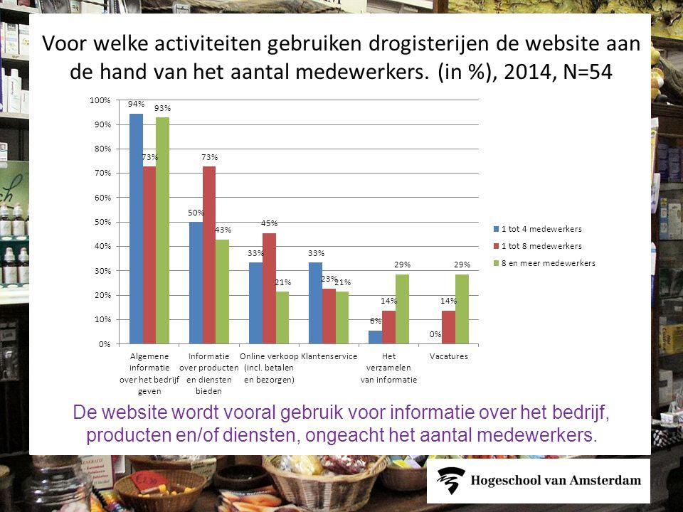 Voor welke activiteiten gebruiken drogisterijen de website aan de hand van het aantal medewerkers. (in %), 2014, N=54