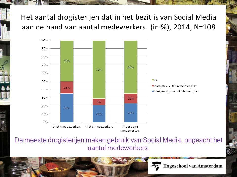 Het aantal drogisterijen dat in het bezit is van Social Media aan de hand van aantal medewerkers. (in %), 2014, N=108
