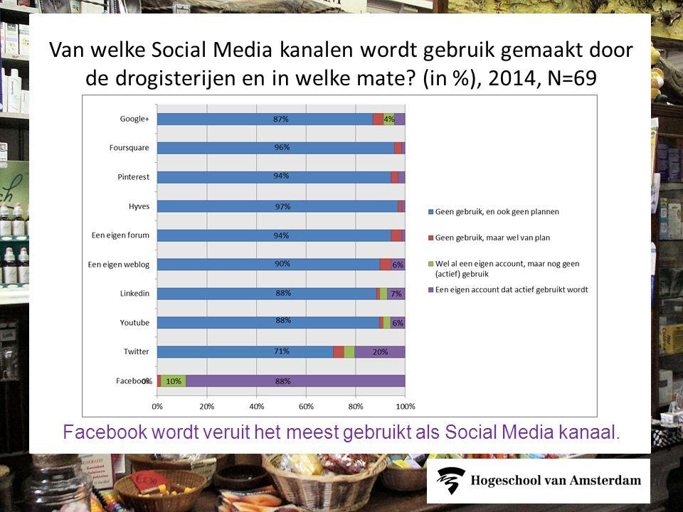 Facebook wordt veruit het meest gebruikt als Social Media kanaal.