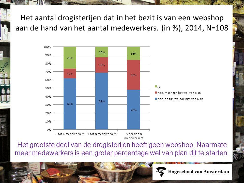 Het aantal drogisterijen dat in het bezit is van een webshop aan de hand van het aantal medewerkers. (in %), 2014, N=108