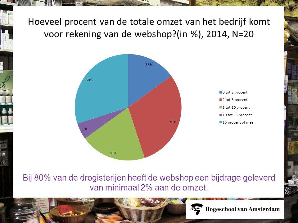 Hoeveel procent van de totale omzet van het bedrijf komt voor rekening van de webshop (in %), 2014, N=20