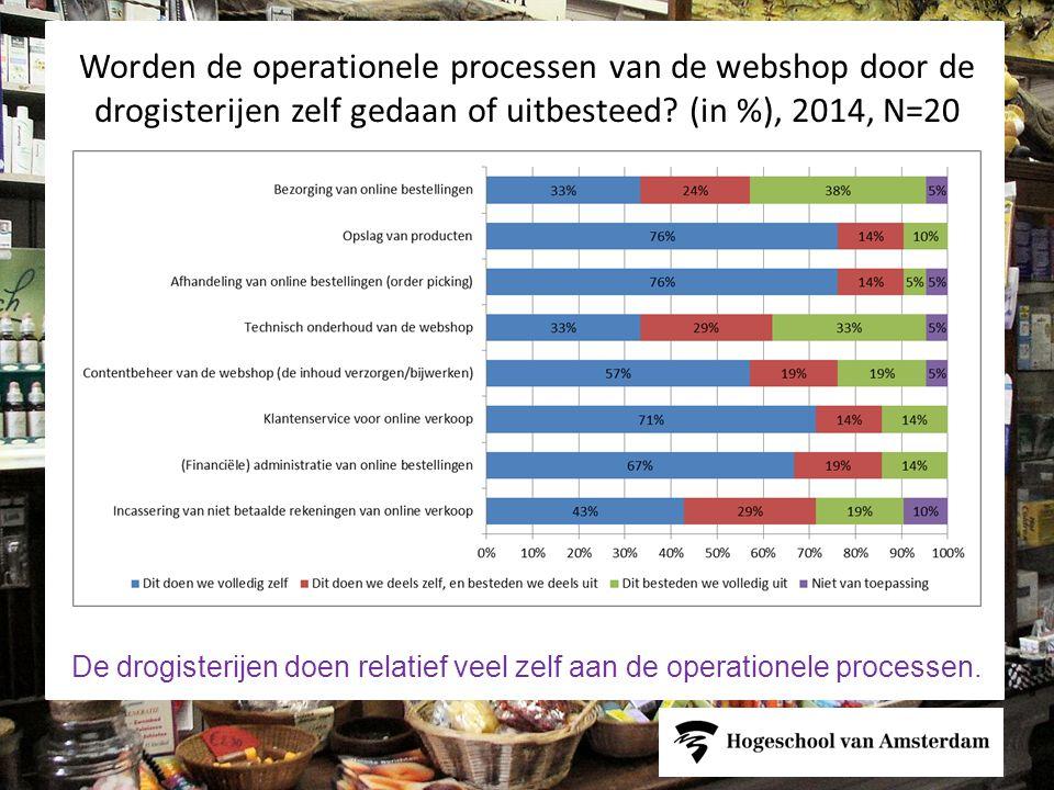 Worden de operationele processen van de webshop door de drogisterijen zelf gedaan of uitbesteed (in %), 2014, N=20