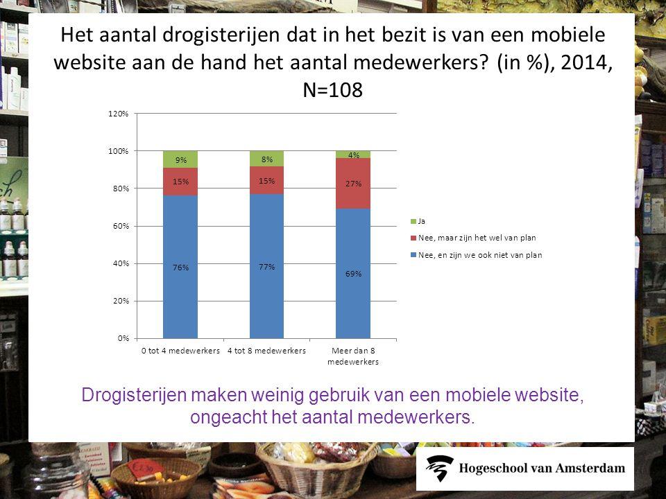 Het aantal drogisterijen dat in het bezit is van een mobiele website aan de hand het aantal medewerkers (in %), 2014, N=108