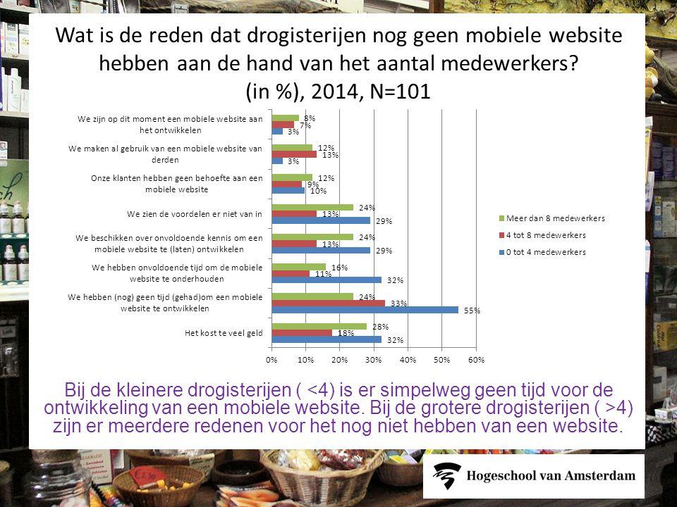 Wat is de reden dat drogisterijen nog geen mobiele website hebben aan de hand van het aantal medewerkers (in %), 2014, N=101