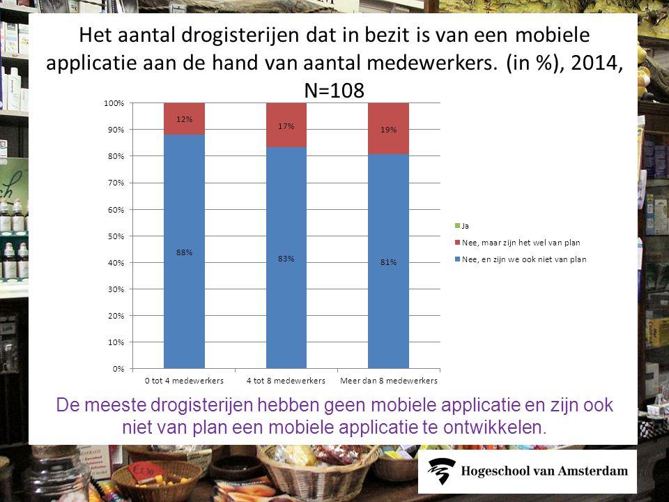 Het aantal drogisterijen dat in bezit is van een mobiele applicatie aan de hand van aantal medewerkers. (in %), 2014, N=108