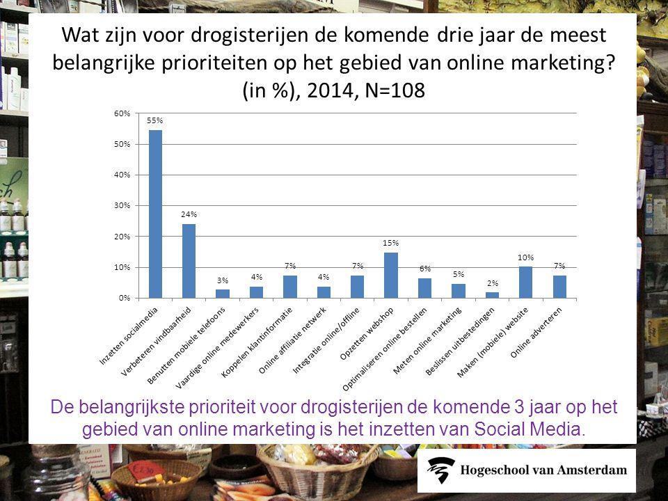 Wat zijn voor drogisterijen de komende drie jaar de meest belangrijke prioriteiten op het gebied van online marketing (in %), 2014, N=108