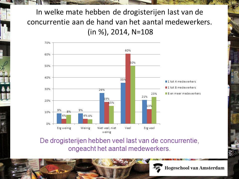 In welke mate hebben de drogisterijen last van de concurrentie aan de hand van het aantal medewerkers. (in %), 2014, N=108