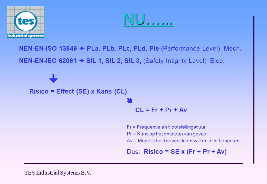 NU…... NEN-EN-ISO 13849  PLa, PLb, PLc, PLd, Ple (Performance Level) Mech. NEN-EN-IEC 62061  SIL 1, SIL 2, SIL 3, (Safety Intigrity Level) Elec.