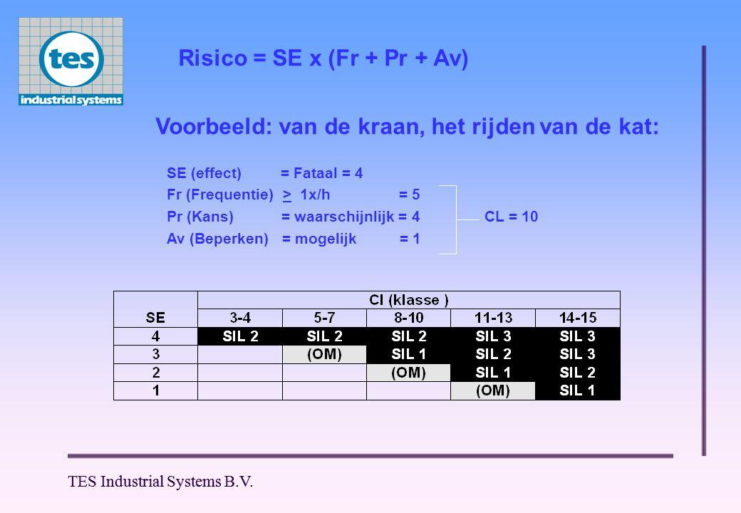 Risico = SE x (Fr + Pr + Av)