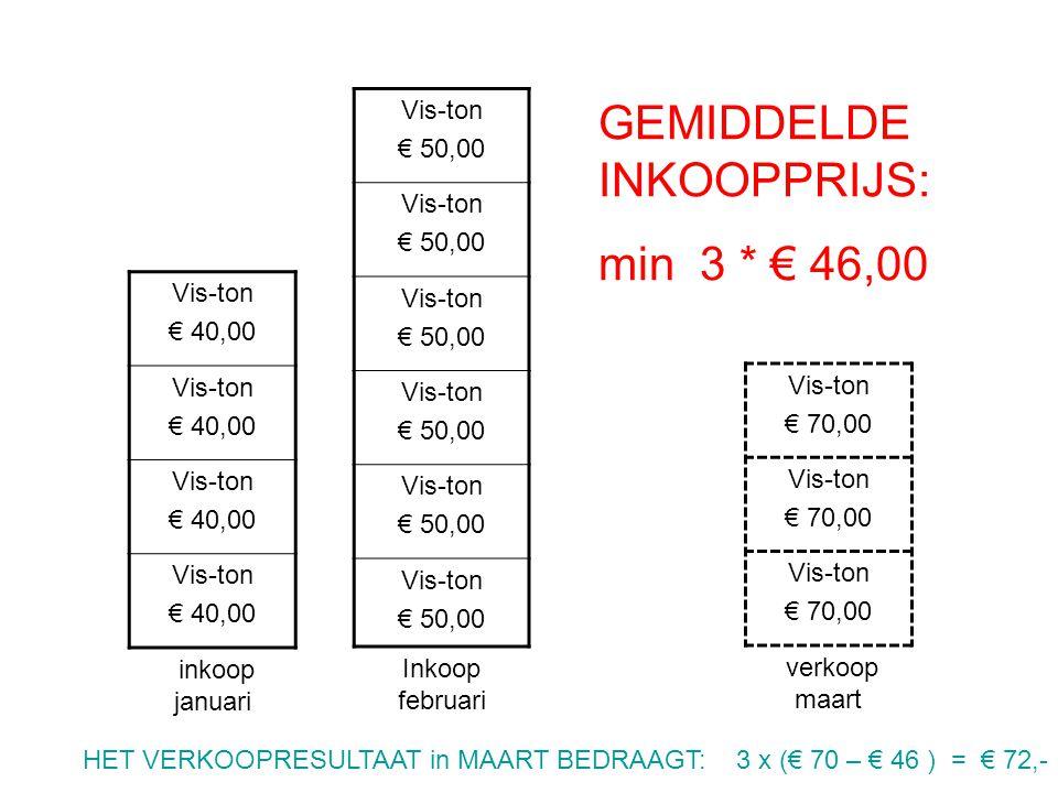 GEMIDDELDE INKOOPPRIJS: min 3 * € 46,00