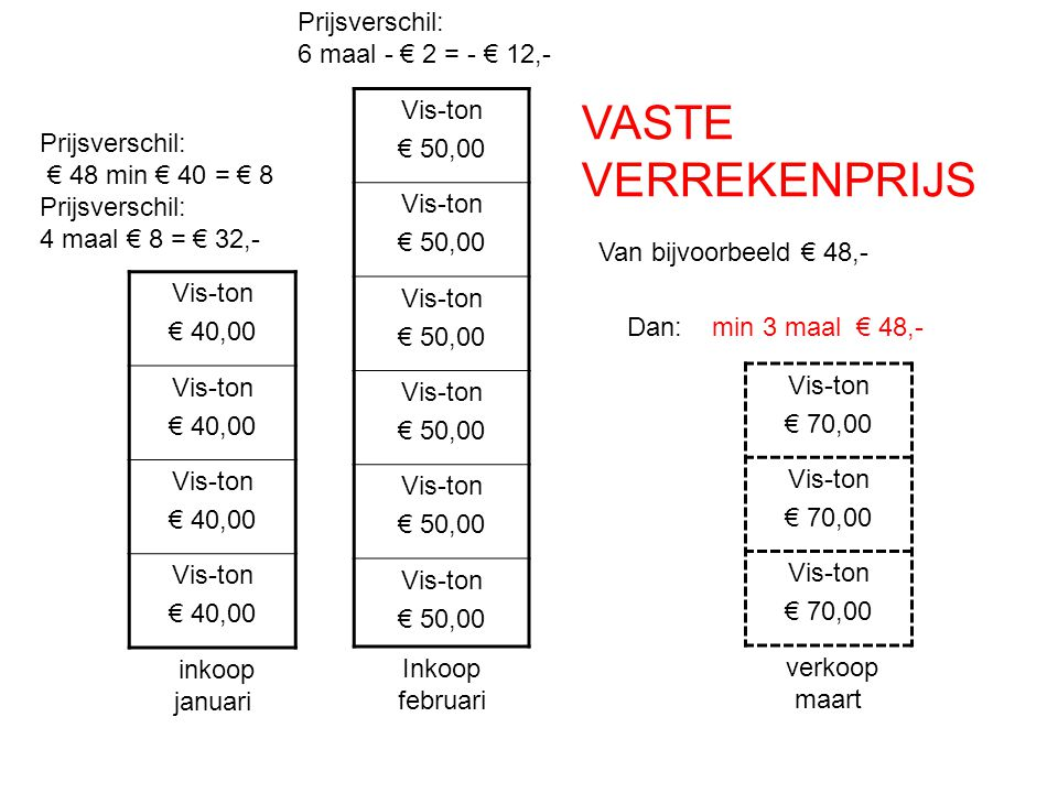 VASTE VERREKENPRIJS Prijsverschil: 6 maal - € 2 = - € 12,- Vis-ton