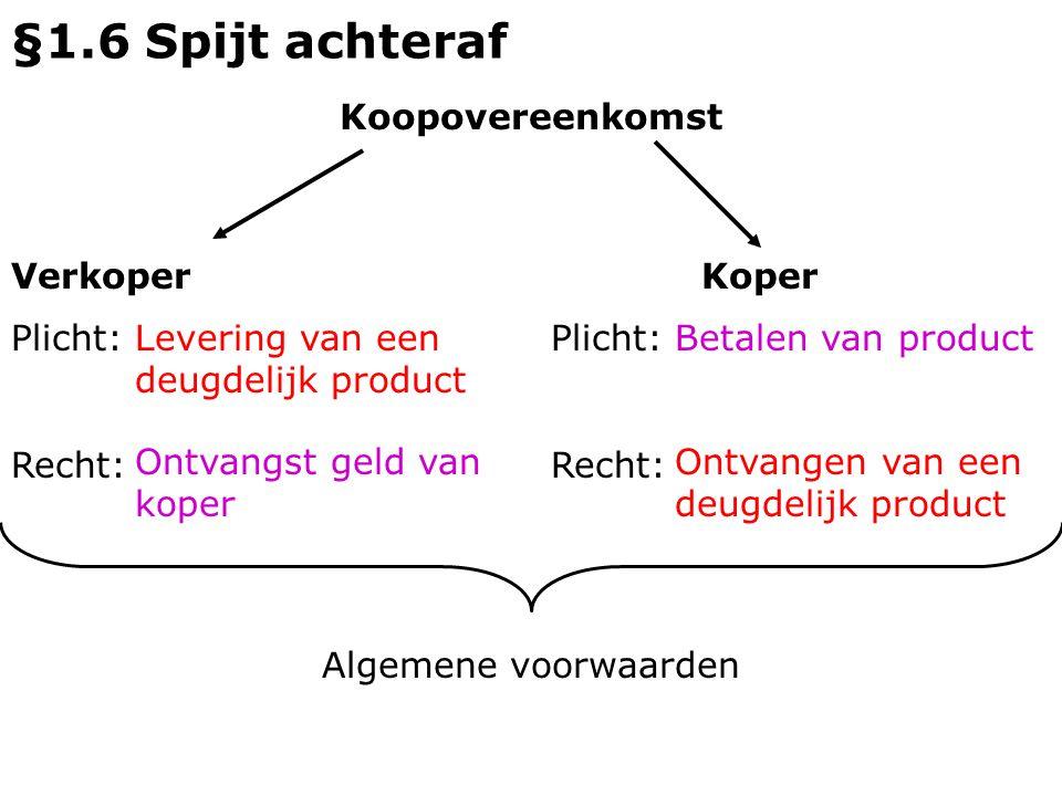 §1.6 Spijt achteraf Koopovereenkomst Verkoper Koper Plicht: Recht: