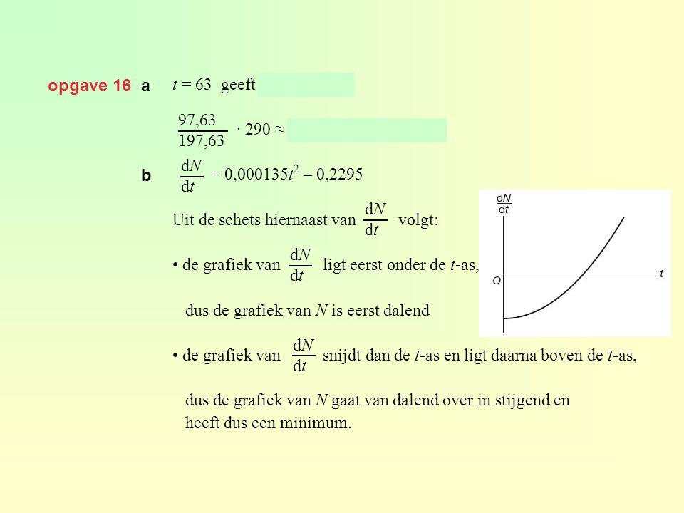 opgave 16 a t = 63 geeft N = 97,63. · 290 ≈ 143 miljoen was man. = 0,000135t2 – 0,2295. Uit de schets hiernaast van volgt: