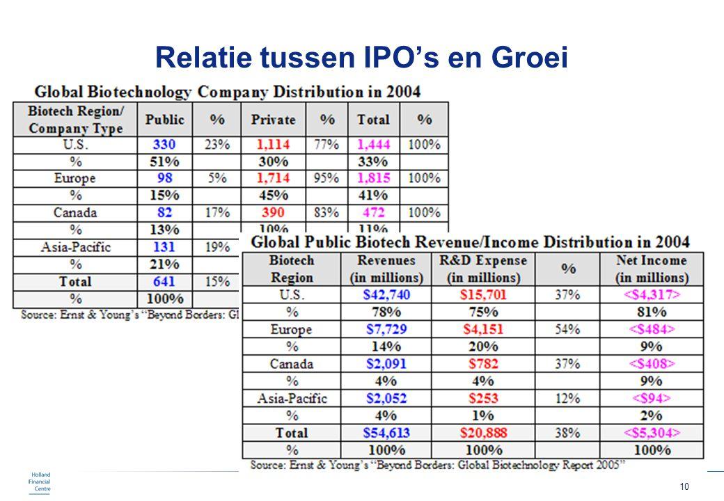 Relatie tussen IPO's en Groei