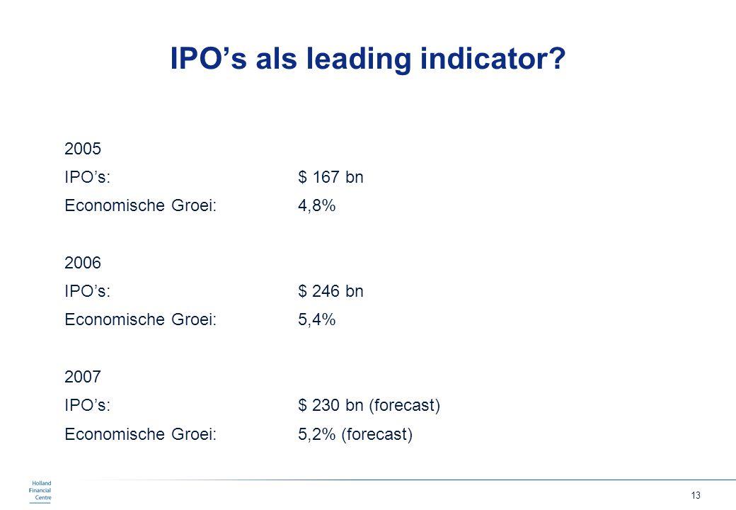 IPO's als leading indicator