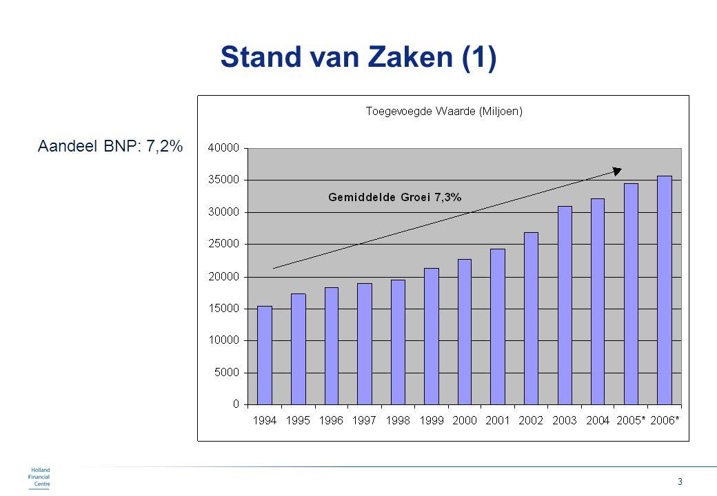 Stand van Zaken (1) Aandeel BNP: 7,2%