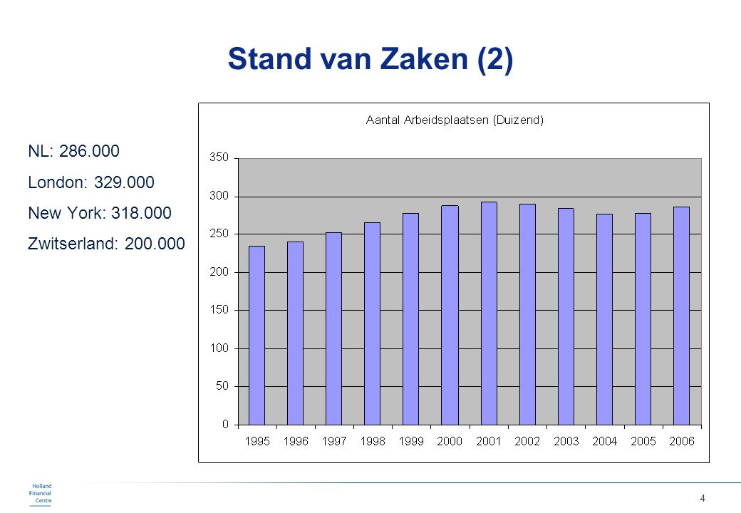 Stand van Zaken (2) NL: 286.000 London: 329.000 New York: 318.000