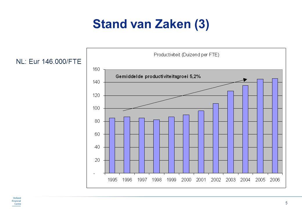 Stand van Zaken (3) NL: Eur 146.000/FTE