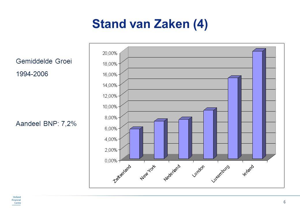 Stand van Zaken (4) Gemiddelde Groei 1994-2006 Aandeel BNP: 7,2%