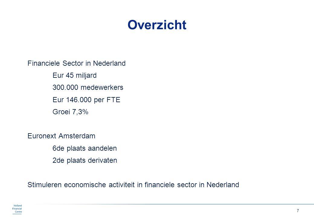 Overzicht Financiele Sector in Nederland Eur 45 miljard