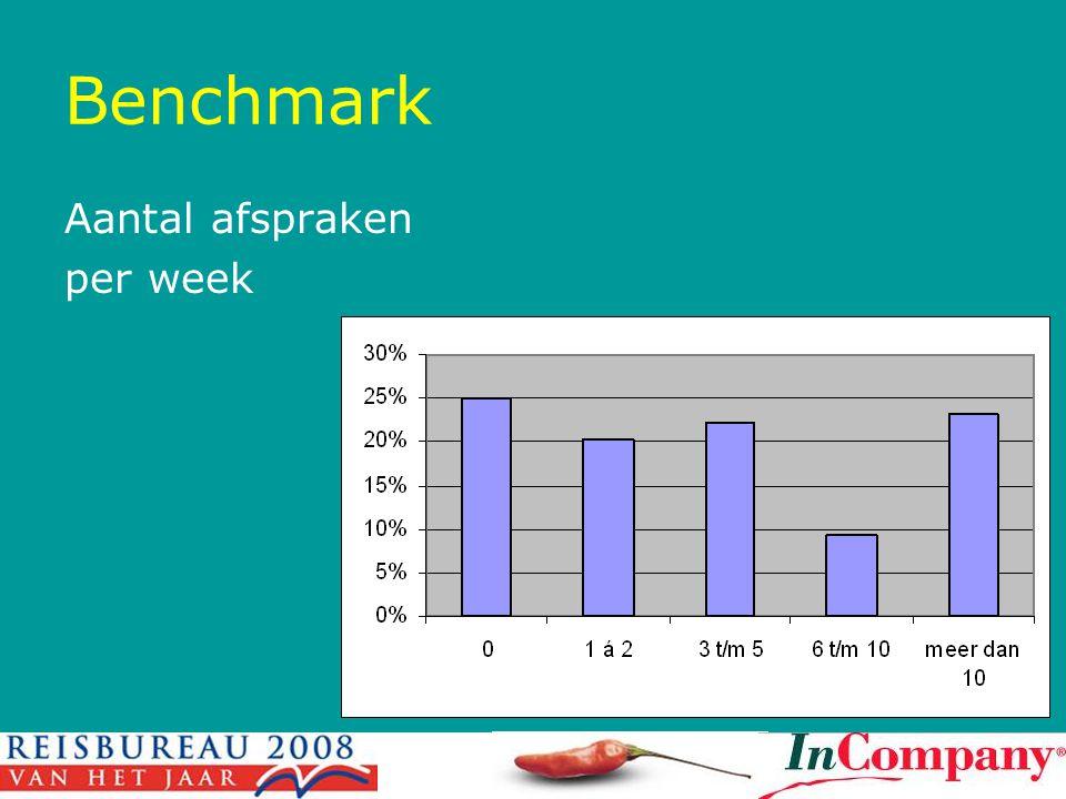 Benchmark Aantal afspraken per week