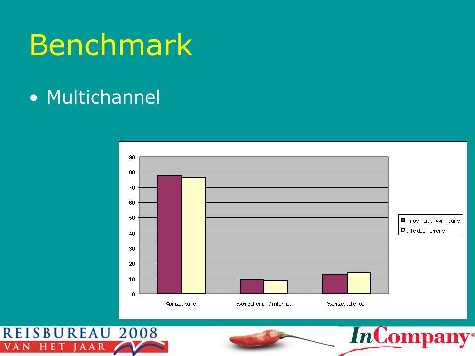 Benchmark Multichannel