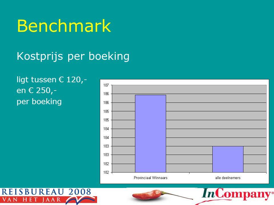Benchmark Kostprijs per boeking ligt tussen € 120,- en € 250,-